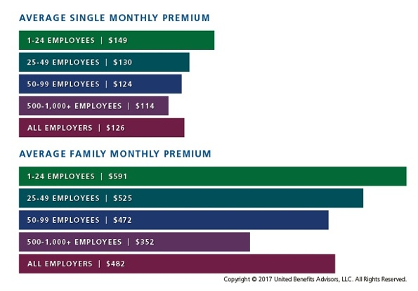 of the costs of family coverage on to employeesand that number increases to 178 percent and over 50 percent more respectively when you compare small