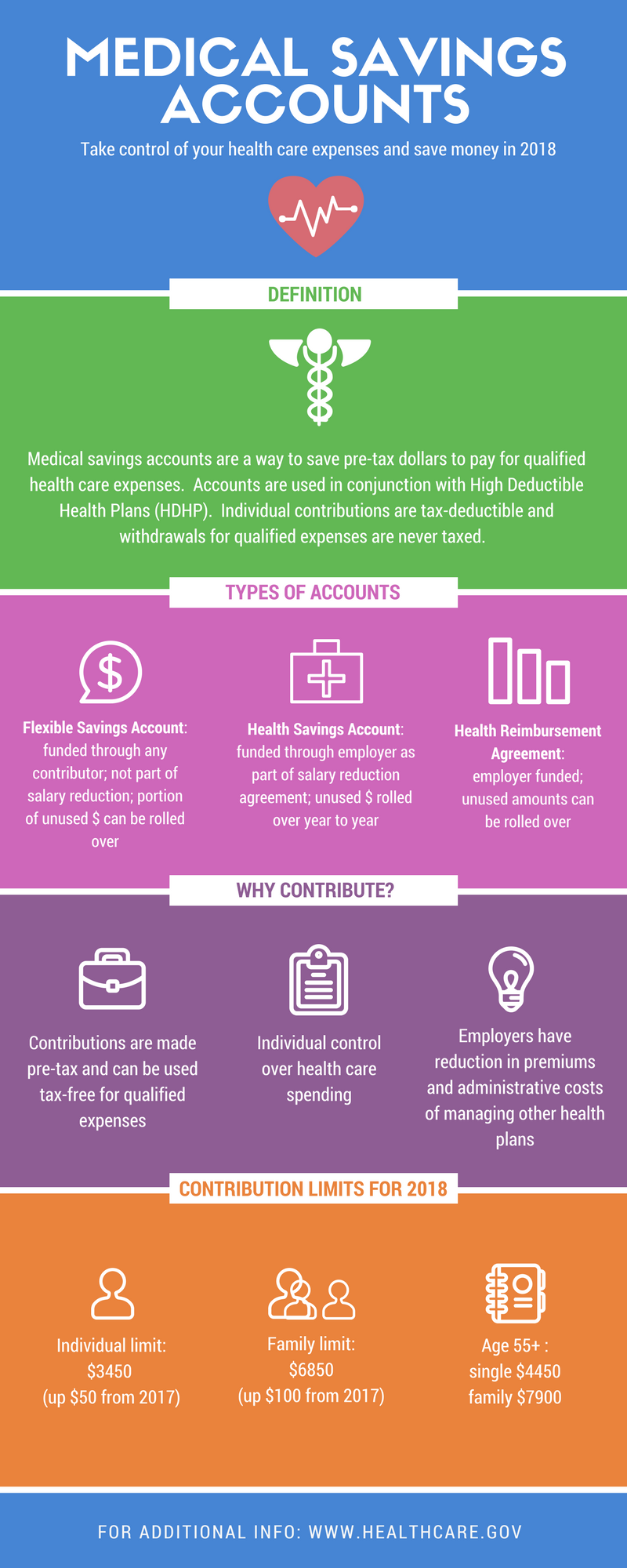 Learn all about Medical Savings Accounts! | CA Benefit Brokers | Arrow Benefits Group - Complex ...