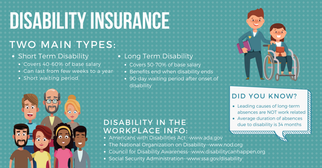 Disability Insurance and why you need it! | CA Benefit ...